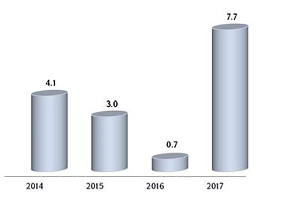 Армения завершила 2017 год срекордной финансовой активностью запоследние 5 лет